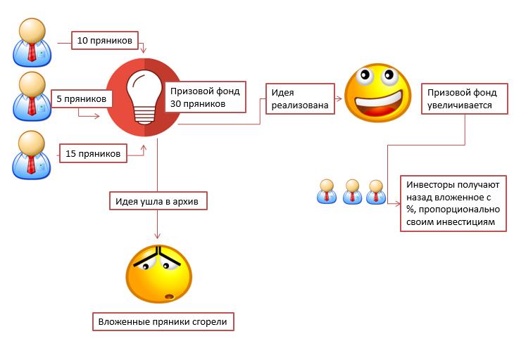Как работает инвестирование в идеи?