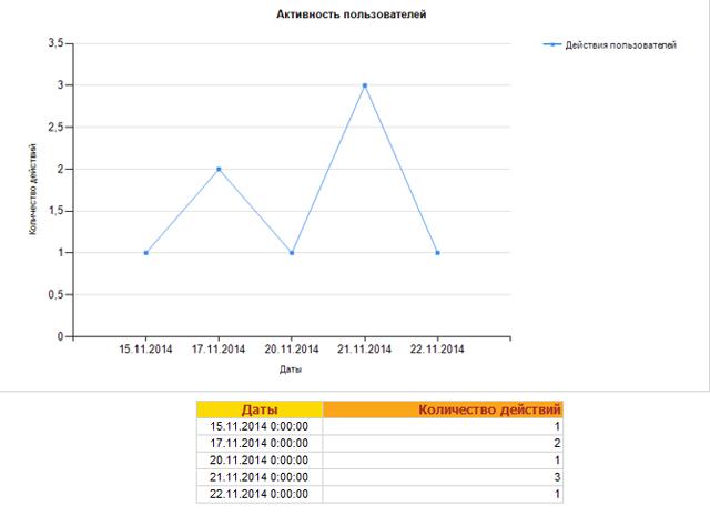 Как посмотреть, сколько в компании активных пользователей и каков объем их активности?