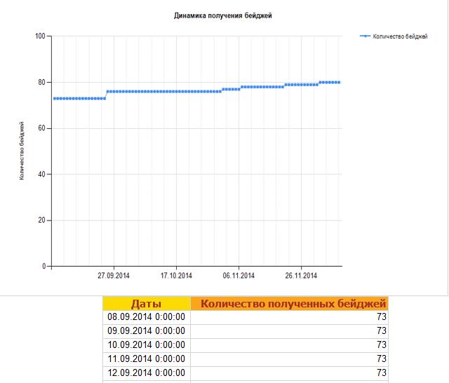 Как посмотреть общее количество полученных сотрудниками бейджей?