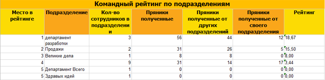 Как посмотреть, какое подразделение компании лидирует по количеству отданных и полученных Пряников?